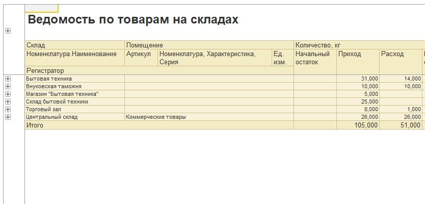 Отчет без второй таблицы