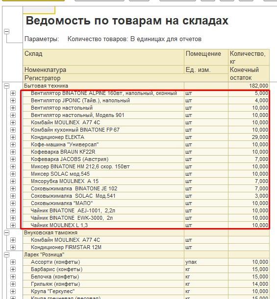 """Отчет """"Без иерархии"""""""